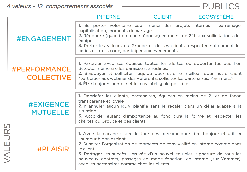 Valeurs groupe reference et comportements associés reference dmd reference dsi